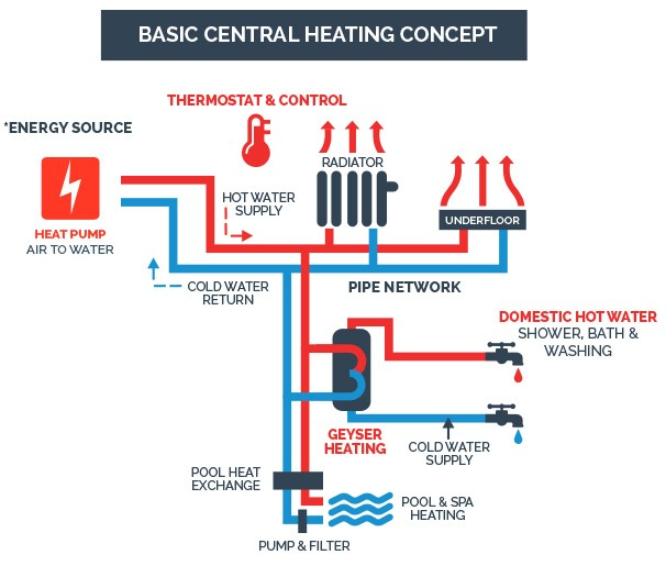 Basic cetral heating consept