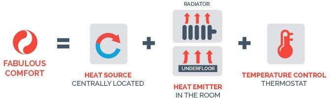 Central heating explained with a diagram