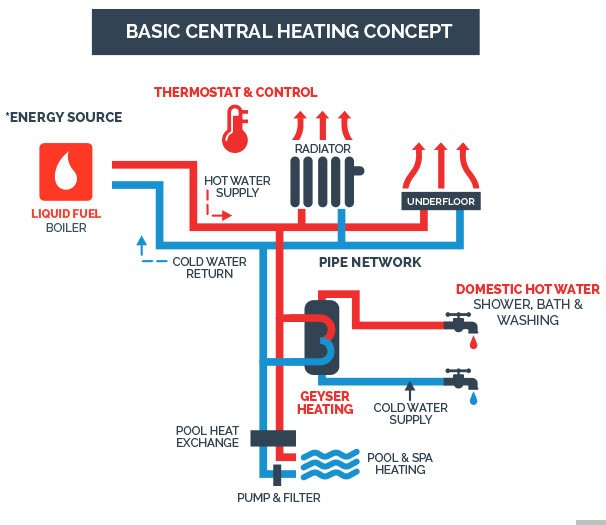 Basic central heating concept diagram